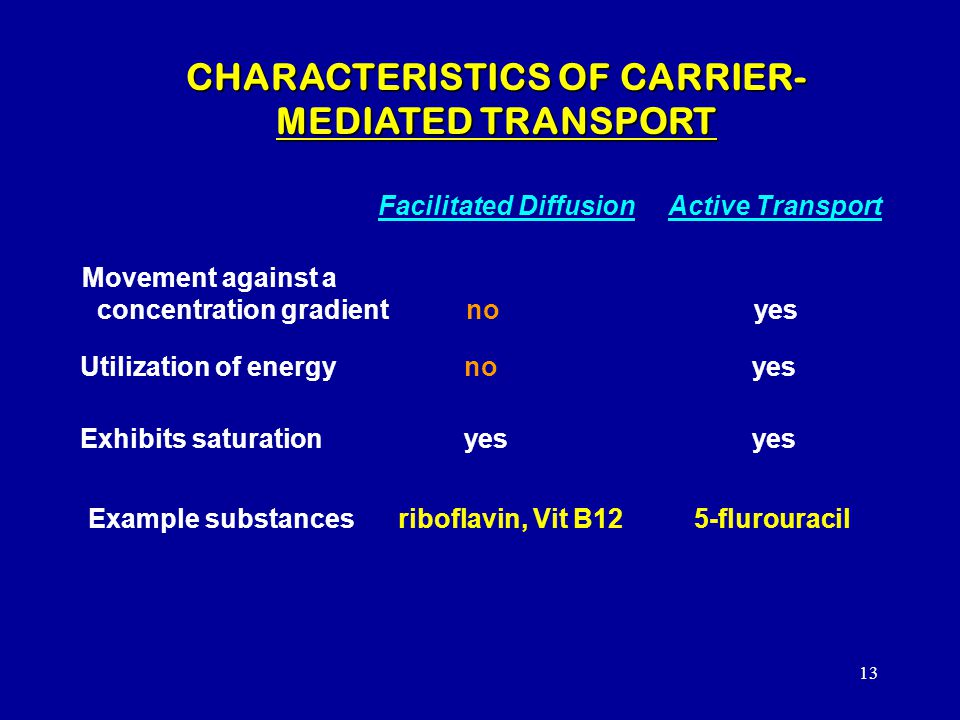 CHARACTERISTICS OF CARRIER-MEDIATED TRANSPORT