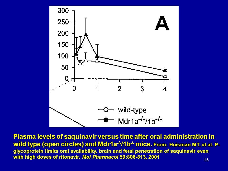 Plasma levels of saquinavir versus time after oral administration in wild type (open circles) and Mdr1a-/-/1b-/- mice.