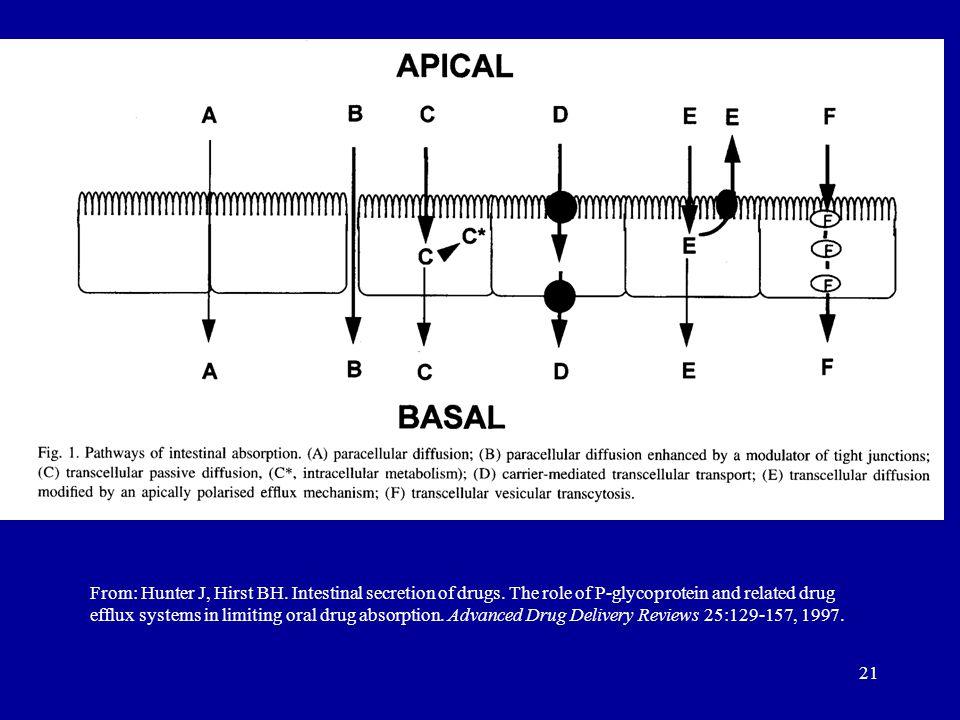 From: Hunter J, Hirst BH. Intestinal secretion of drugs