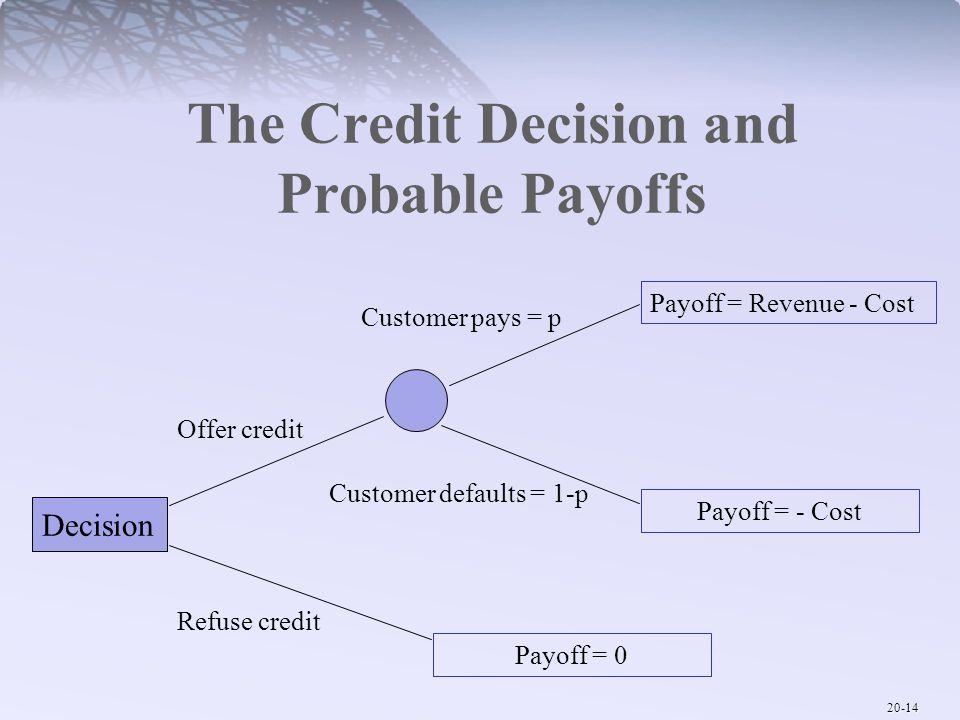 The Credit Decision and Probable Payoffs