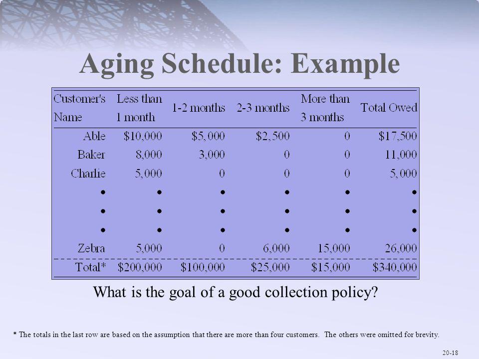 Aging Schedule: Example