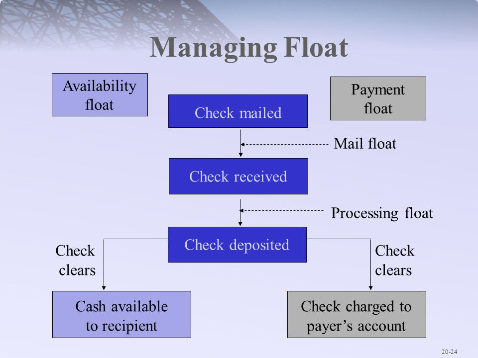 Managing Float Availability float Payment float Check mailed