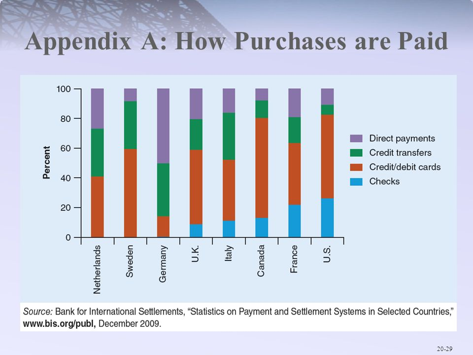 Appendix A: How Purchases are Paid