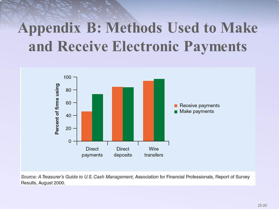 Appendix B: Methods Used to Make and Receive Electronic Payments