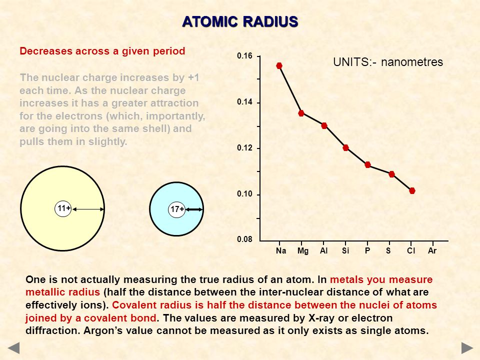 ATOMIC RADIUS UNITS:- nanometres Decreases across a given period