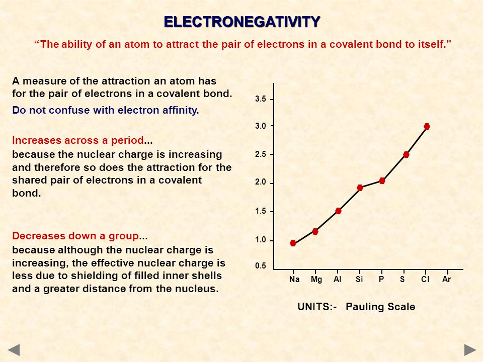 ELECTRONEGATIVITY The ability of an atom to attract the pair of electrons in a covalent bond to itself.