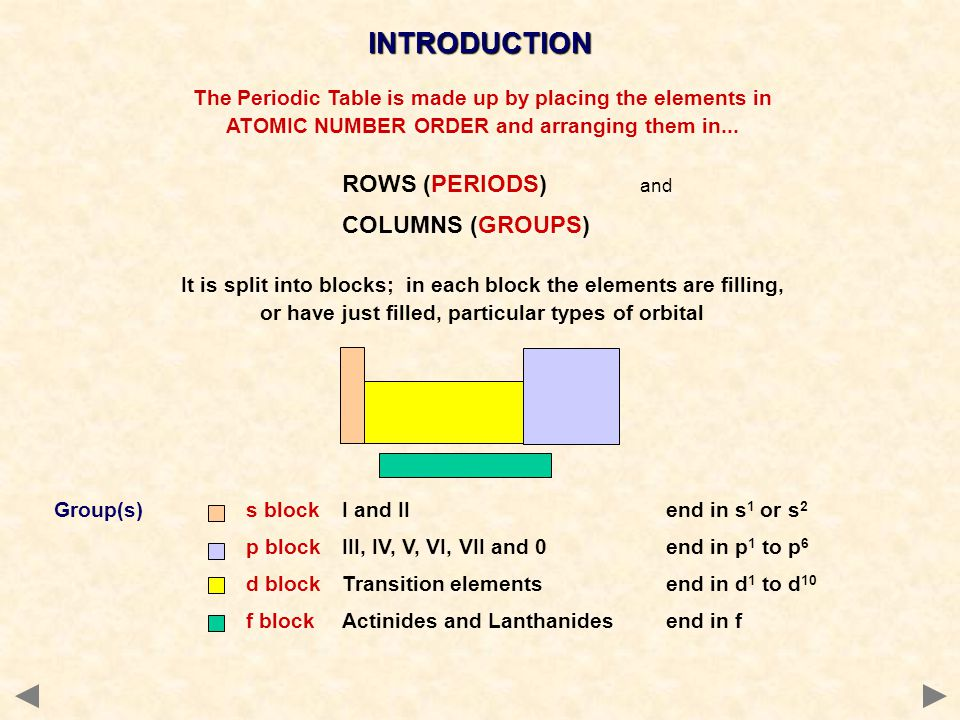 INTRODUCTION The Periodic Table is made up by placing the elements in