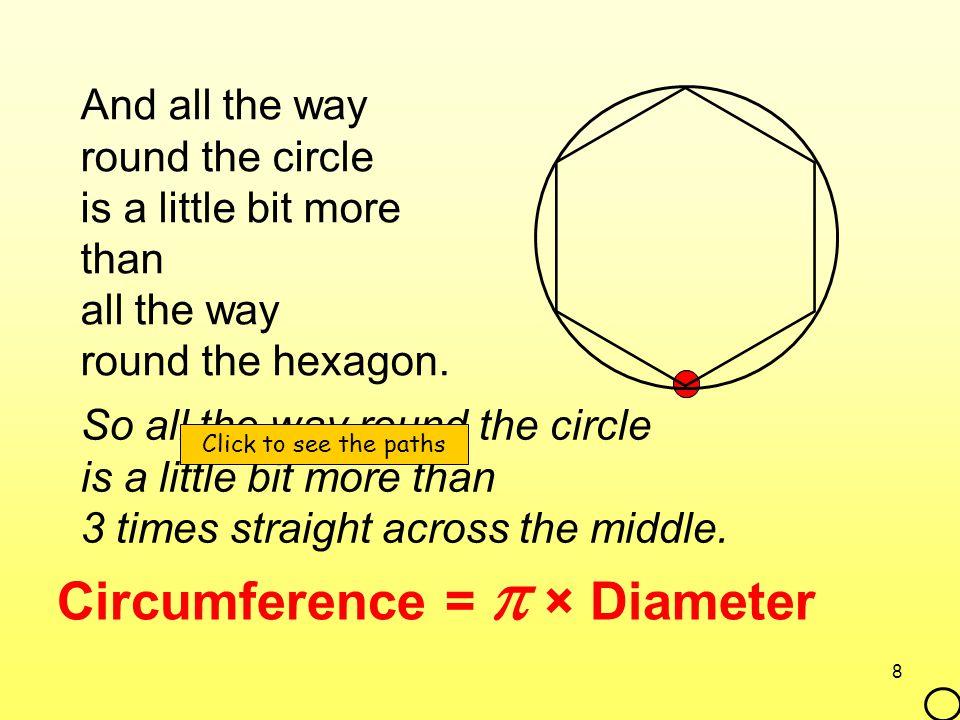 Circumference =  × Diameter