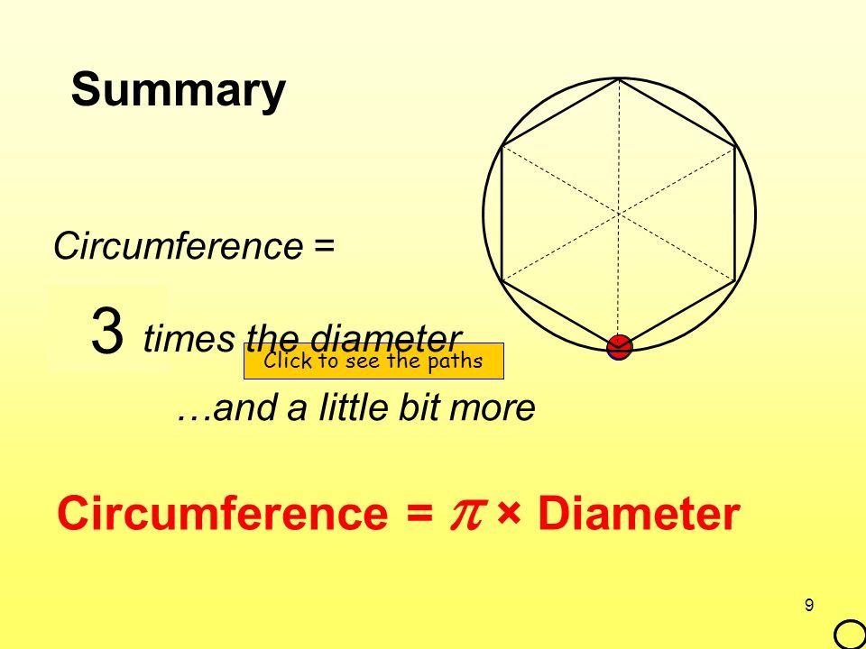 2 1 3 Summary Circumference =  × Diameter Circumference =