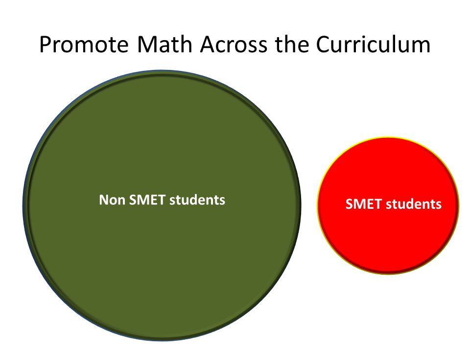 Promote Math Across the Curriculum