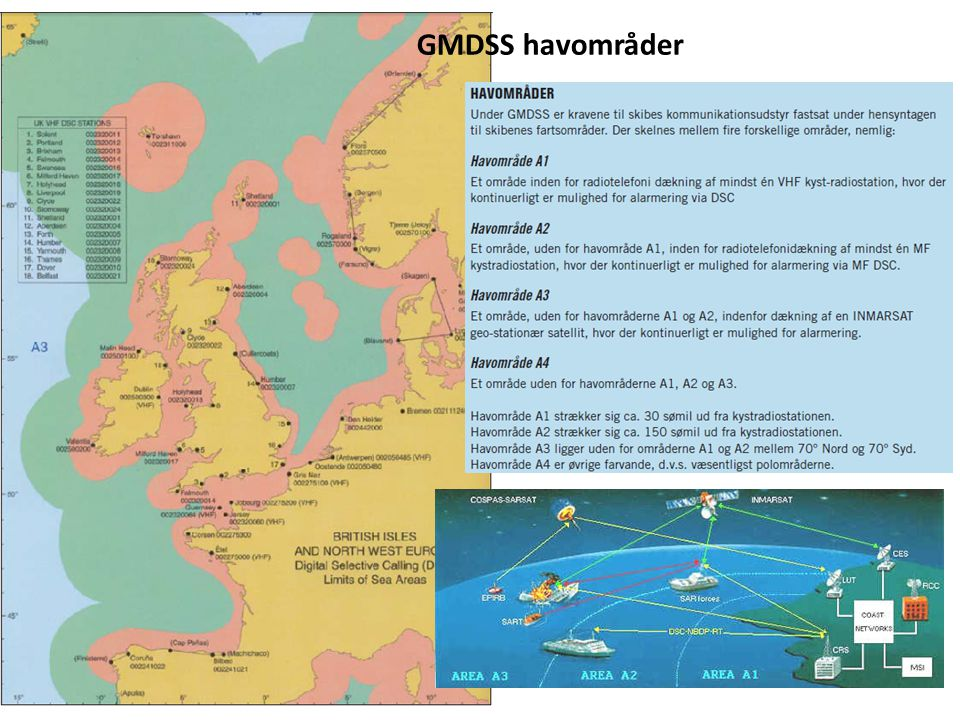 GMDSS havområder