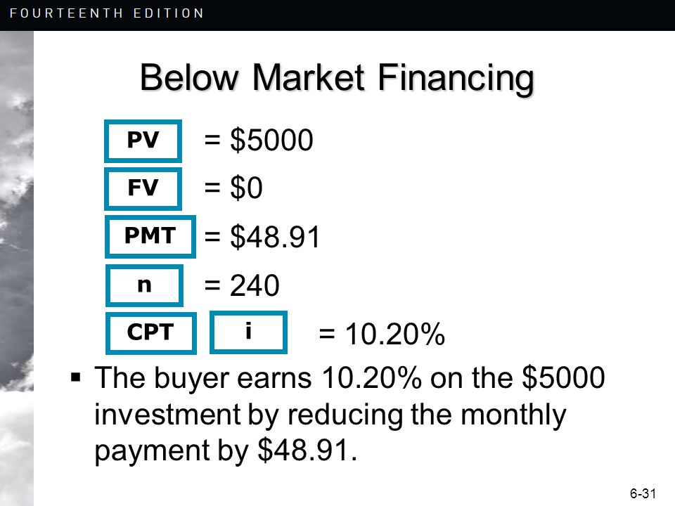 Below Market Financing