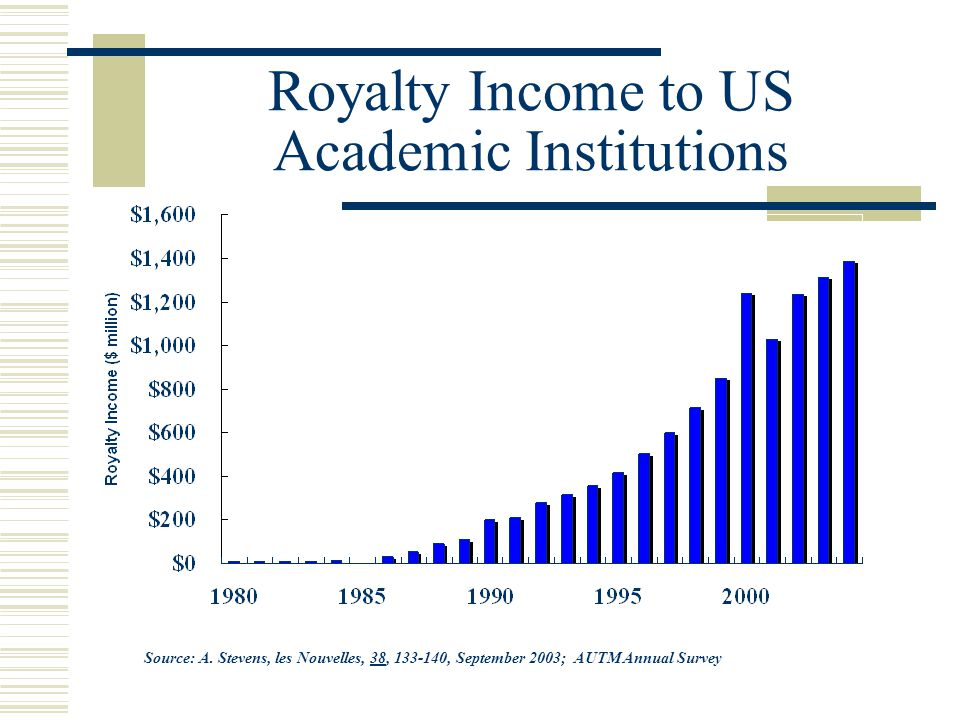 Royalty Income to US Academic Institutions