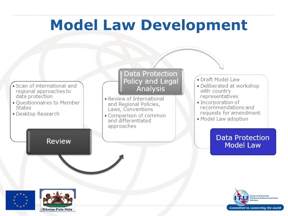 Model Law Development Data Protection Policy and Legal Analysis
