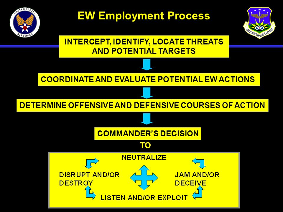 INTERCEPT, IDENTIFY, LOCATE THREATS AND POTENTIAL TARGETS