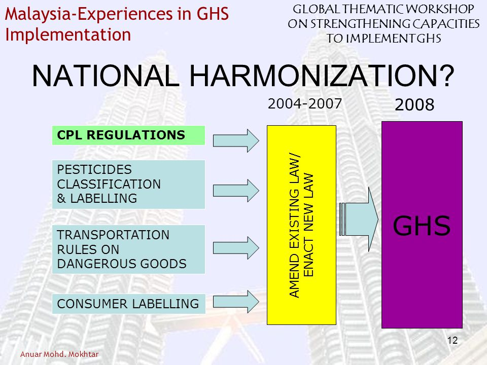 NATIONAL HARMONIZATION