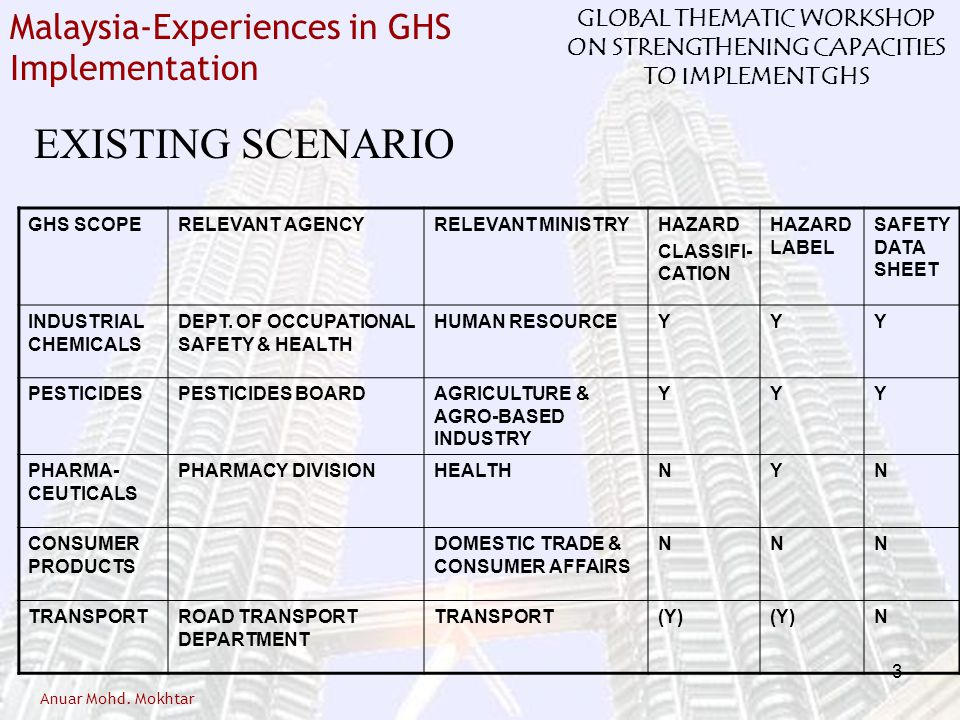 EXISTING SCENARIO GHS SCOPE RELEVANT AGENCY RELEVANT MINISTRY HAZARD