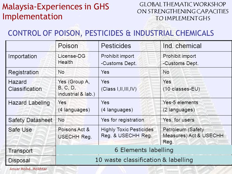 CONTROL OF POISON, PESTICIDES & INDUSTRIAL CHEMICALS