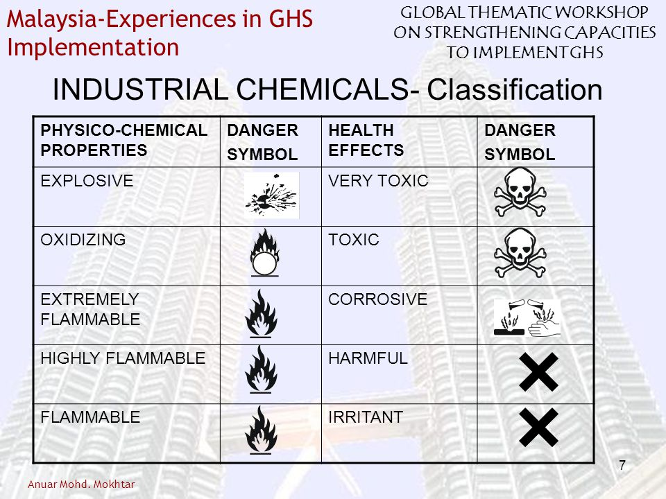 INDUSTRIAL CHEMICALS- Classification