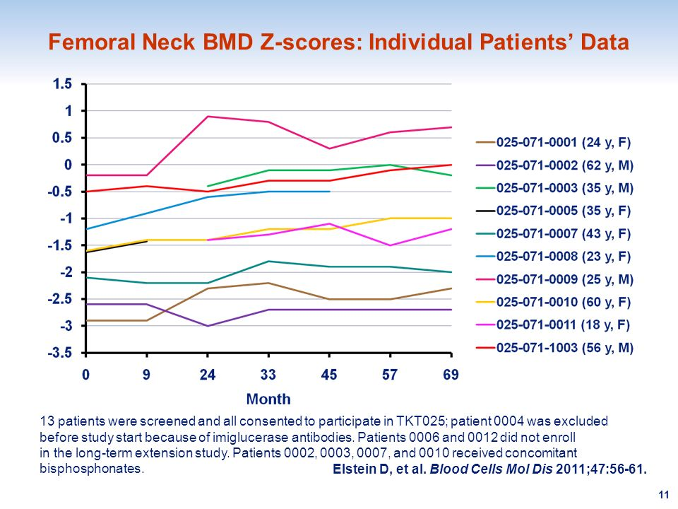 Femoral Neck BMD Z-scores: Individual Patients' Data