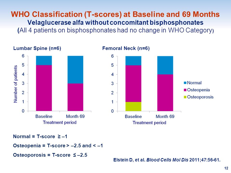 WHO Classification (T-scores) at Baseline and 69 Months Velaglucerase alfa without concomitant bisphosphonates (All 4 patients on bisphosphonates had no change in WHO Category)