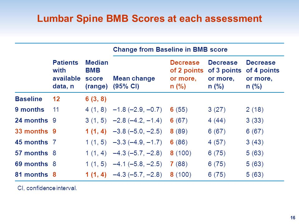 Lumbar Spine BMB Scores at each assessment