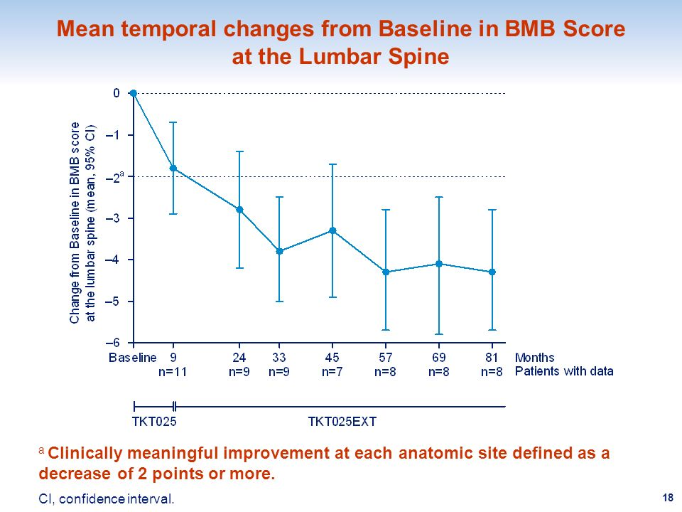 Mean temporal changes from Baseline in BMB Score at the Lumbar Spine