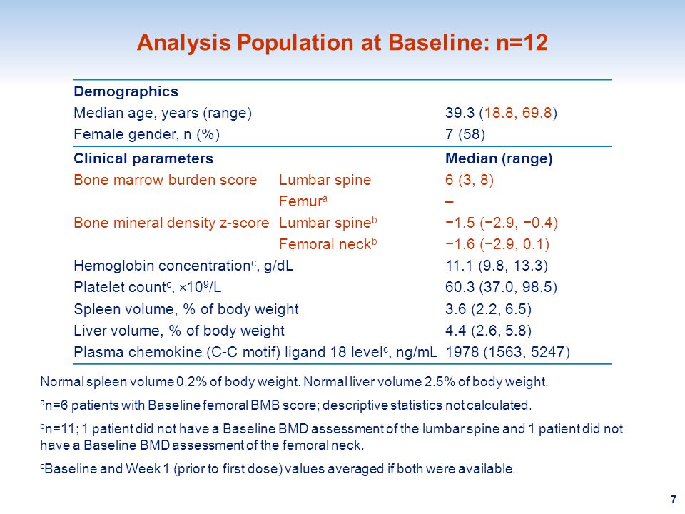 Analysis Population at Baseline: n=12