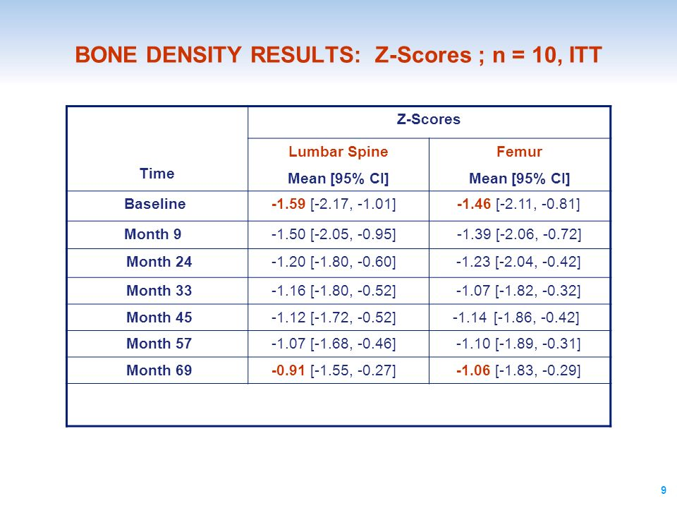 BONE DENSITY RESULTS: Z-Scores ; n = 10, ITT