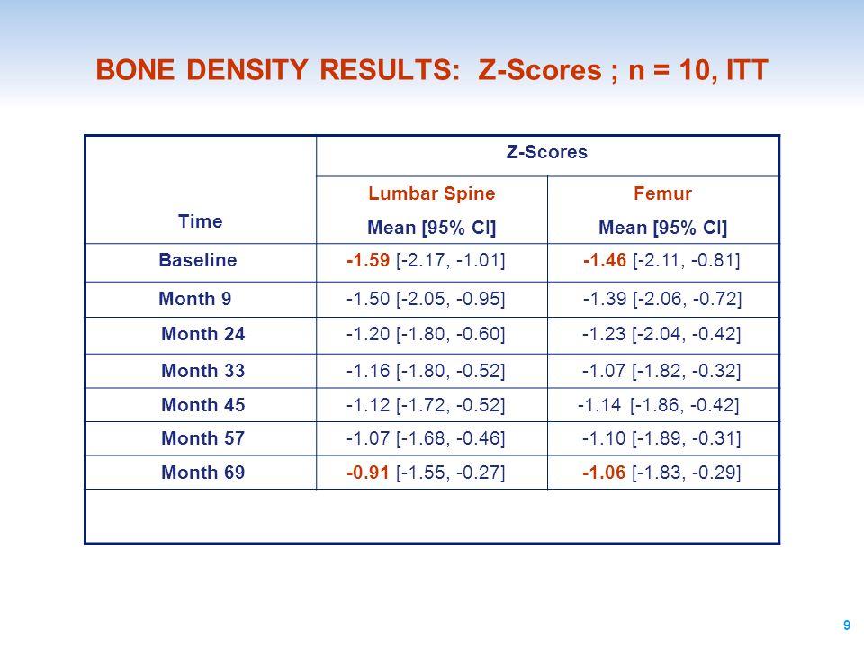 BONE DENSITY RESULTS: Z-Scores ; n = 10, ITT