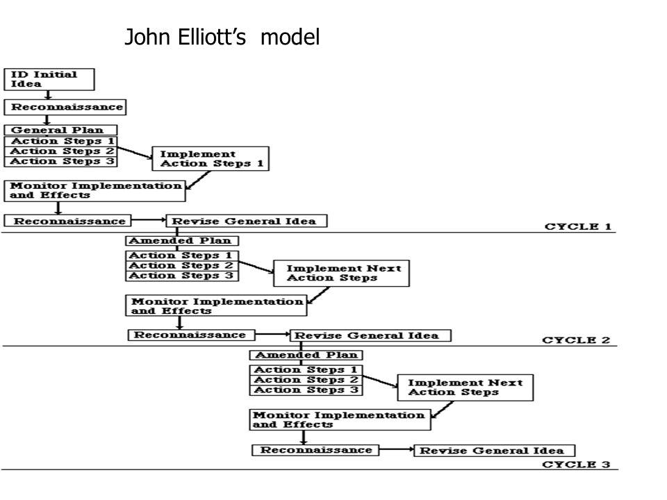 John Elliott's model