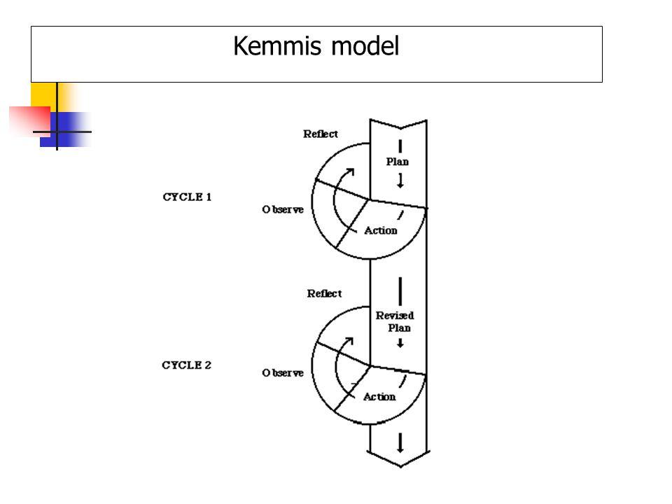 Kemmis model
