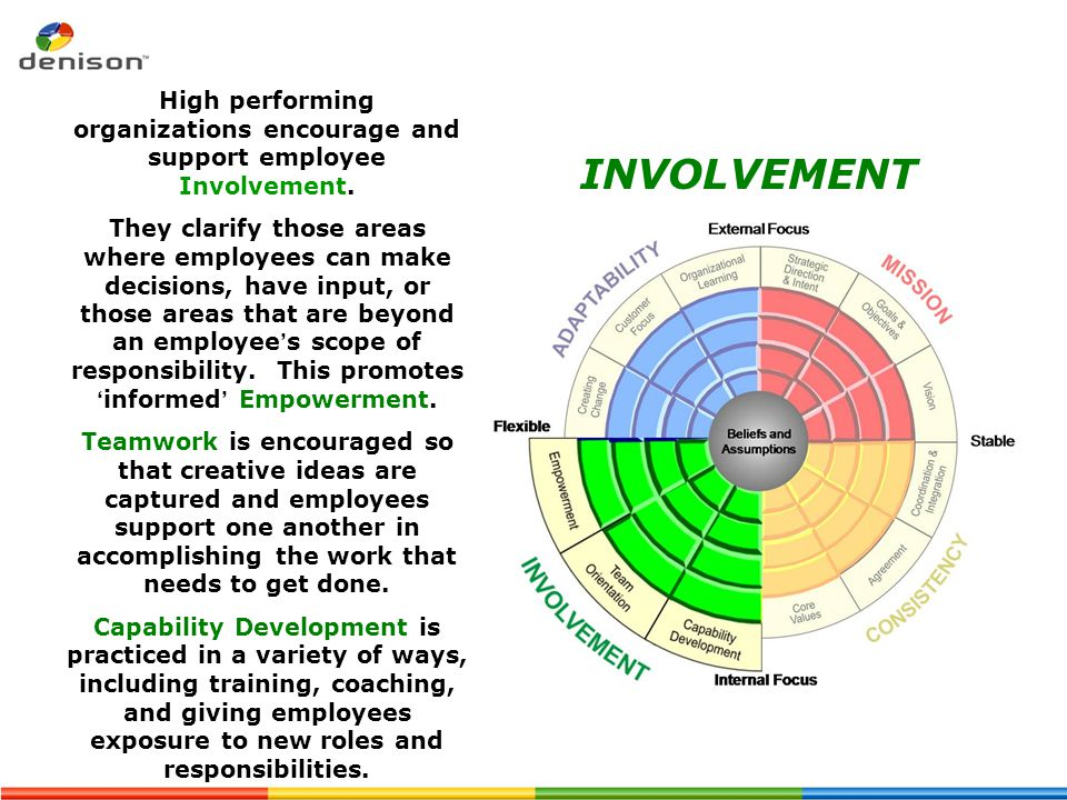 High performing organizations encourage and support employee Involvement.