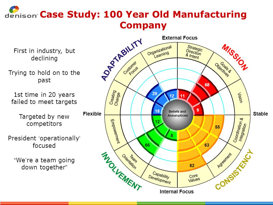 Case Study: 100 Year Old Manufacturing Company