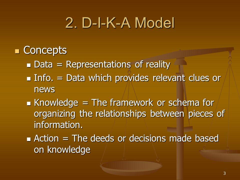 2. D-I-K-A Model Concepts Data = Representations of reality