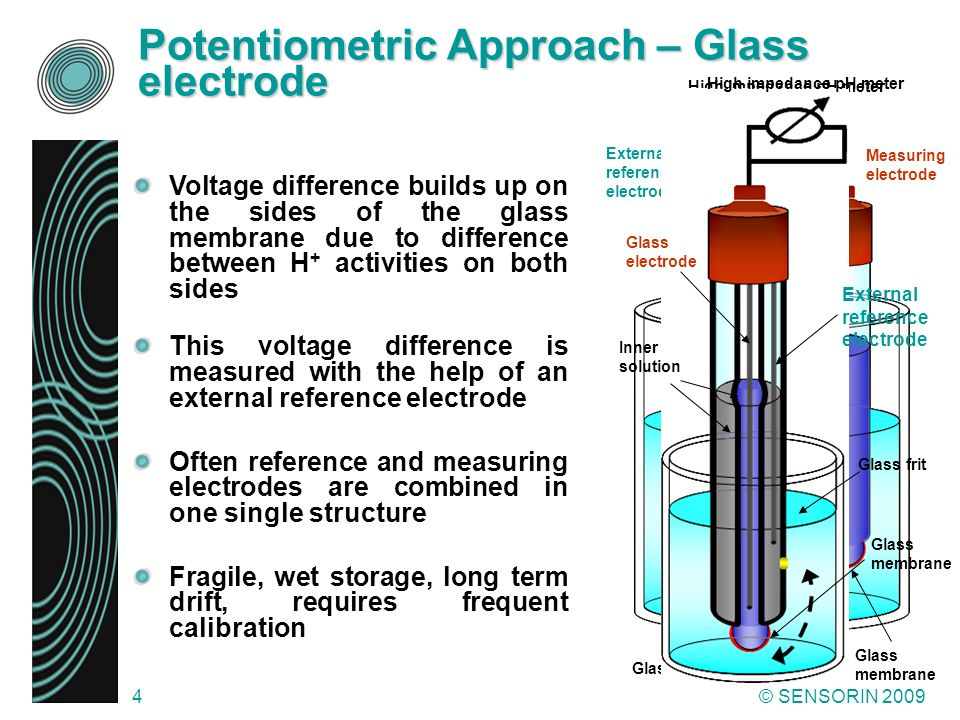 Potentiometric Approach – Glass electrode