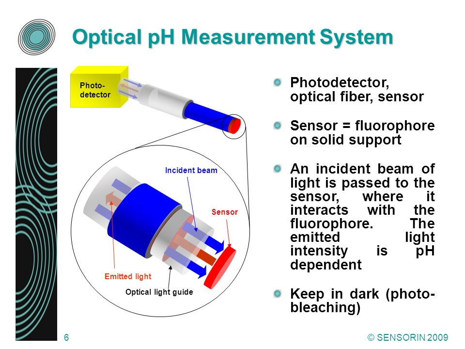 Optical pH Measurement System
