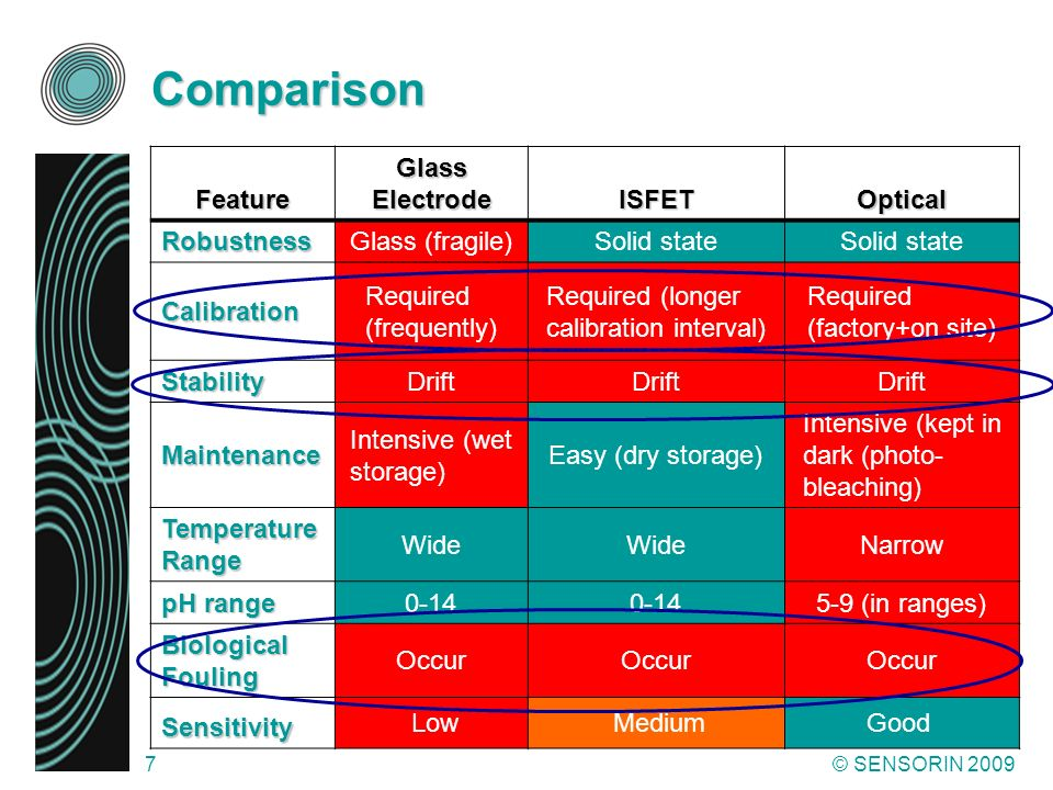 Comparison Feature Glass Electrode ISFET Optical Robustness