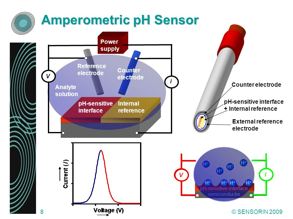 Amperometric pH Sensor