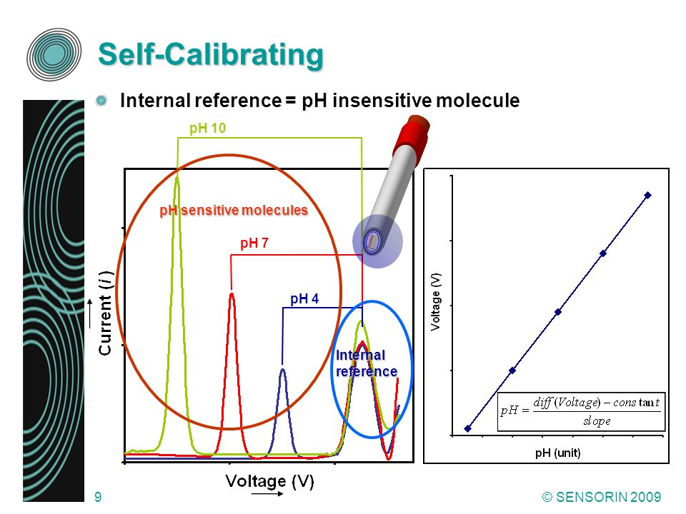 Self-Calibrating Internal reference = pH insensitive molecule pH 10