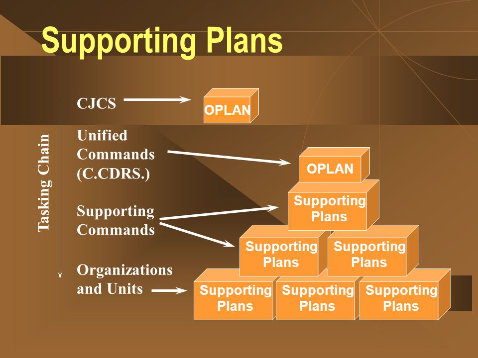 Supporting Plans CJCS JSCP Unified Commands (C.CDRS.) Tasking Chain