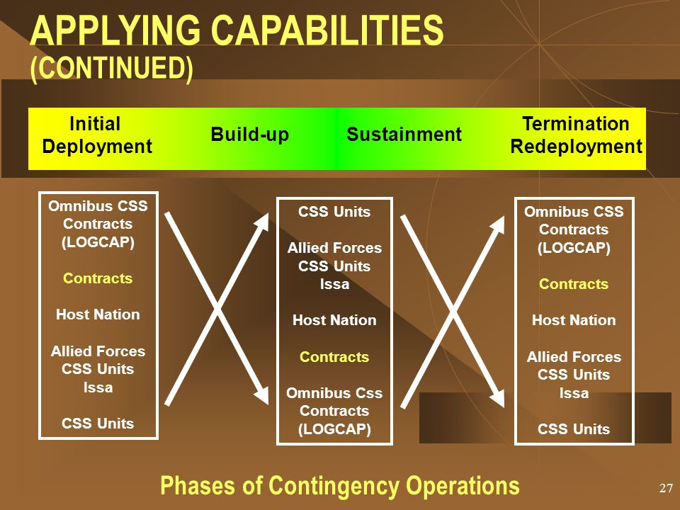Phases of Contingency Operations