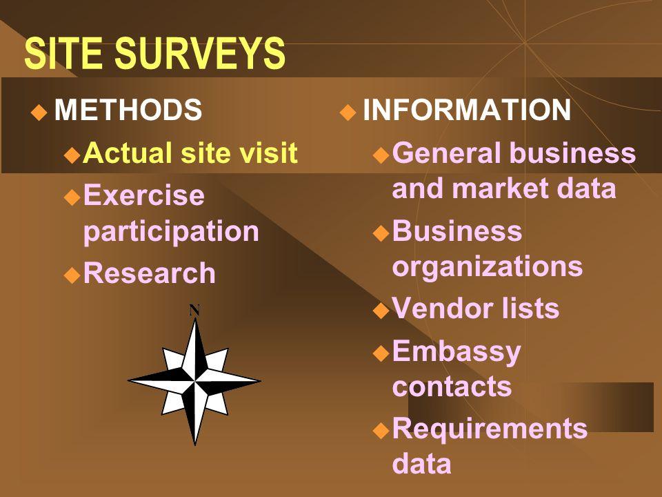 SITE SURVEYS METHODS Actual site visit Exercise participation Research
