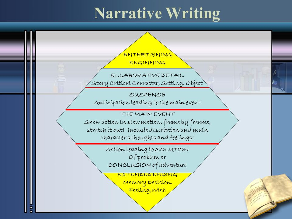 Narrative Writing ENTERTAINING BEGINNING ELLABORATIVE DETAIL