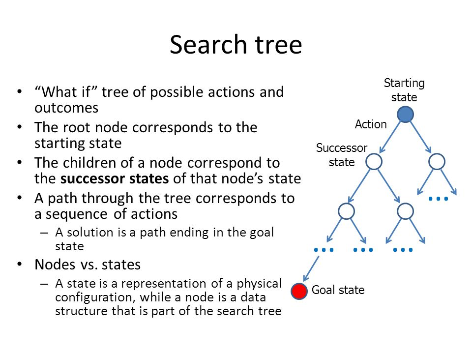 … Search tree What if tree of possible actions and outcomes