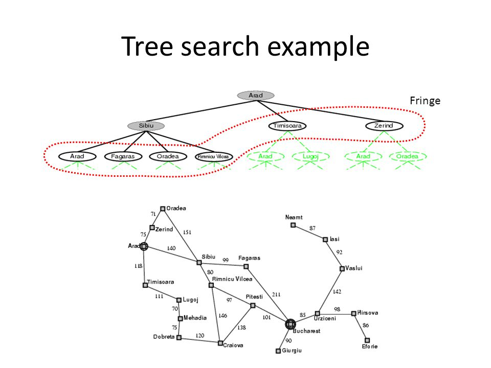 Tree search example Fringe