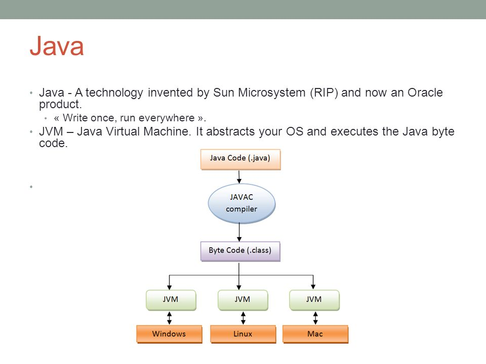 Java Java - A technology invented by Sun Microsystem (RIP) and now an Oracle product. « Write once, run everywhere ».