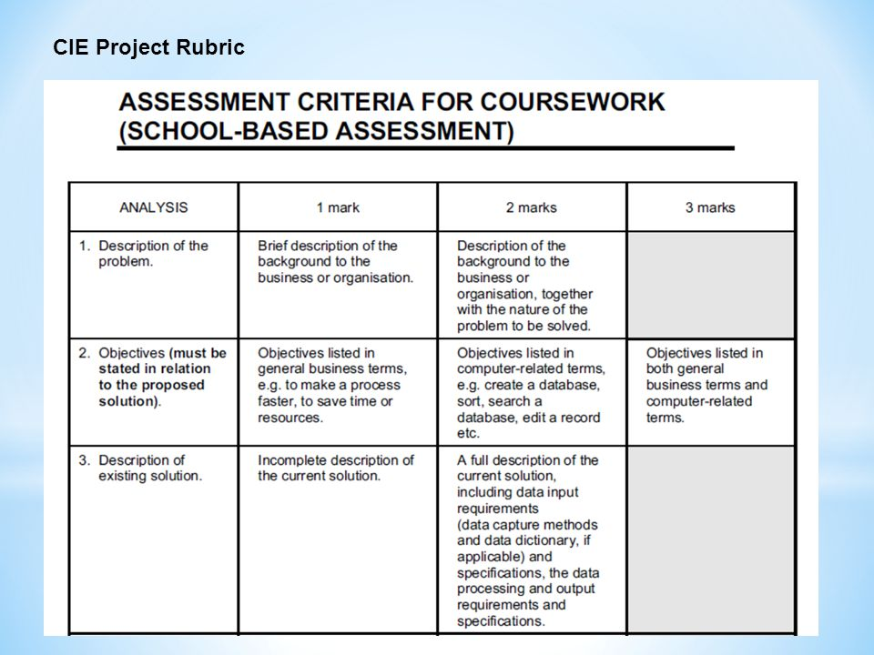 CIE Project Rubric