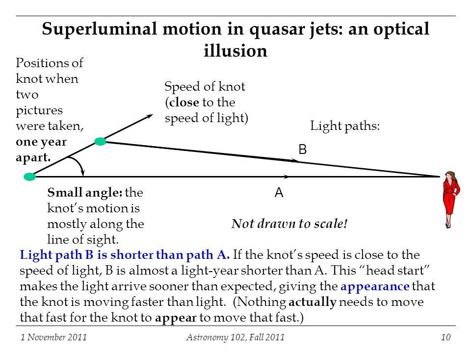 Superluminal motion in quasar jets: an optical illusion