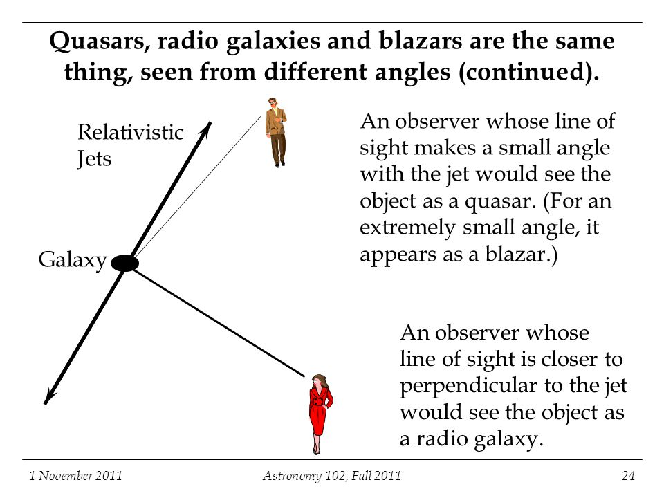 Astronomy 102, Fall 2011 1 November 2011. Quasars, radio galaxies and blazars are the same thing, seen from different angles (continued).